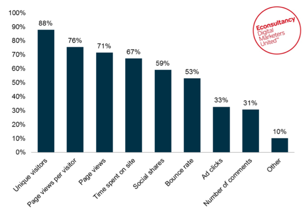 Which Content Marketing Metrics Are Valuable For Econsultancy