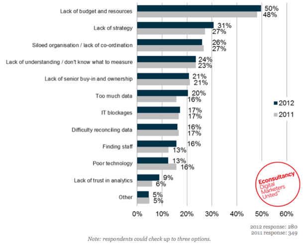 Barriers to effective use of analytics