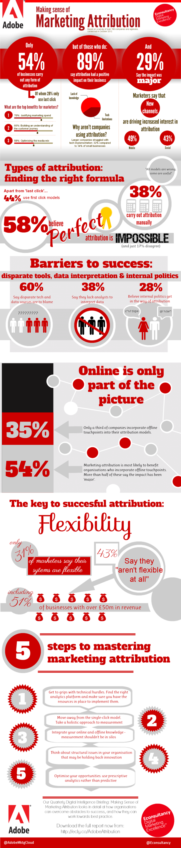 Marketing attribution infographic