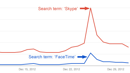 FaceTime and Skype search terms see peak on Christmas Day