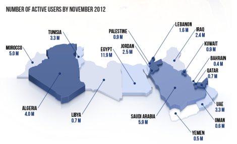 Facebook user numbers in MENA region