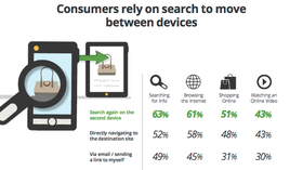 Google research on the multi-screen world.