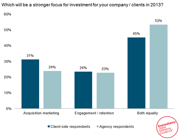 Which will be a stronger focus for investment for your company / clients in 2013?