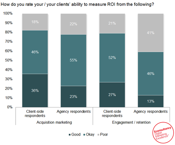 How do you rate your / your clients' ability to measure ROI from the following?