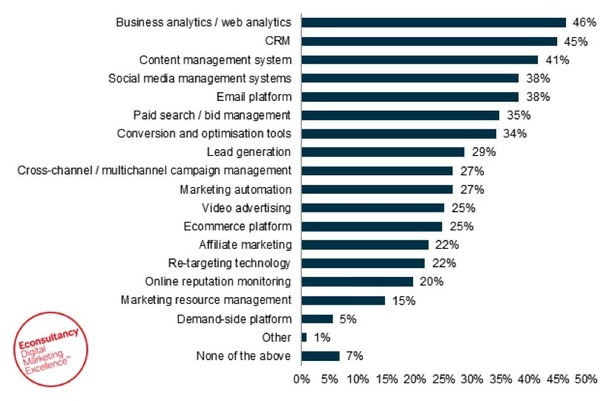 71 Of Businesses Plan To Spend More On Digital Marketing