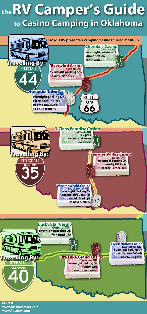 RV Camper's guide to casino camping across oklahoma
