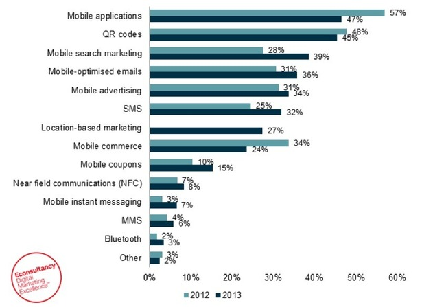 41% of email is now opened on mobile devices