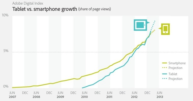 Tablets now account for more web traffic than smartphones: stats