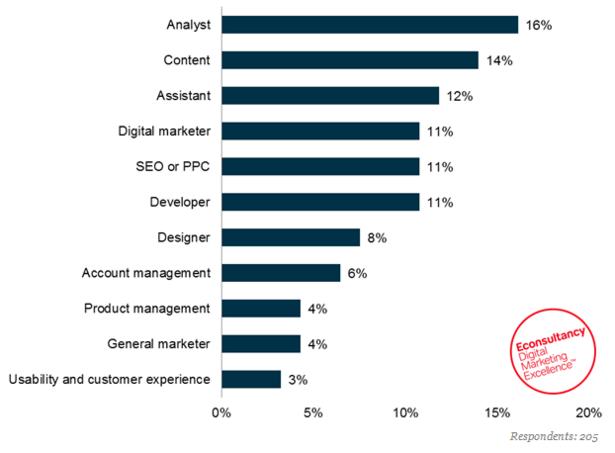 The five hottest digital job titles | Econsultancy
