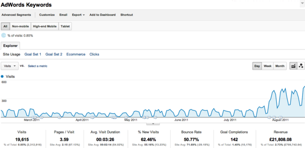 Adwords GA report