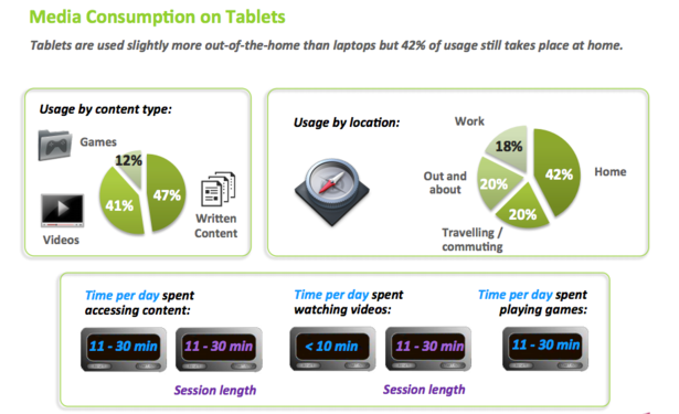 Media consumption on tablets