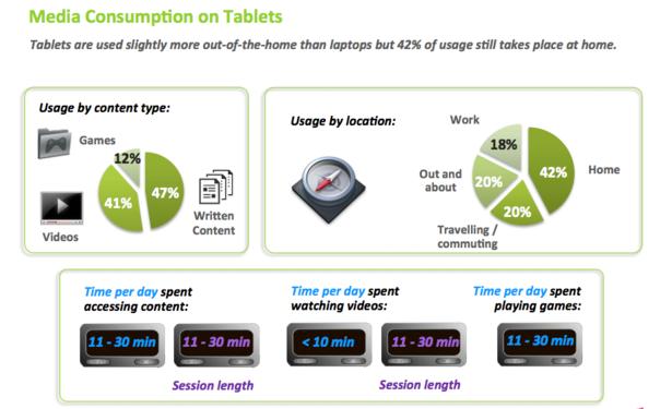 Media consumption on tablets
