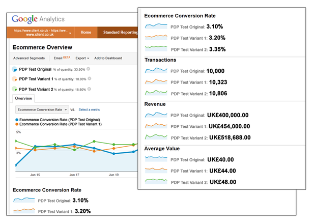 Integrating A/B/MVT with Analytics