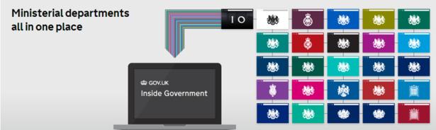 digital transformation governance