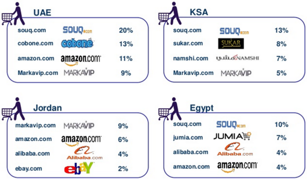 Ecommerce stats: online shopping in the Middle East ...