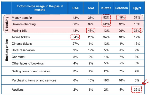 Ecommerce stats: online shopping in the Middle East