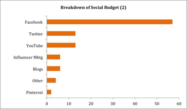 Breakdown of Social Media Marketing Spend