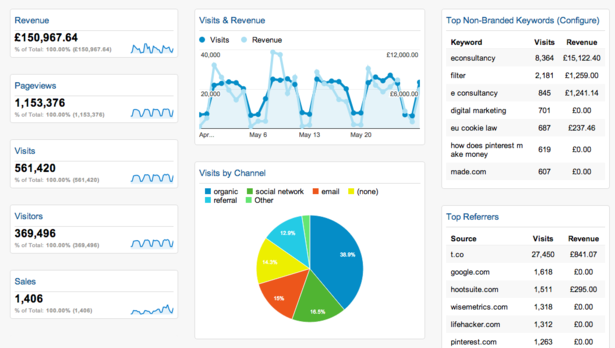 10 Useful Google Analytics Custom Dashboards Econsultancy