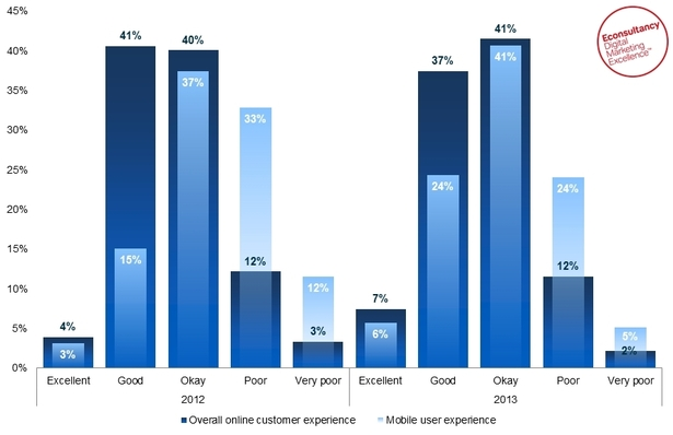 Understanding of mobile user experience - Econsultancy / IBM Tealeaf Reducing Customer Stuggle 2013