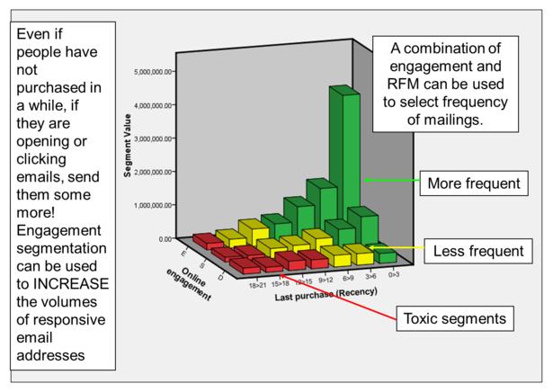 engagement segmentation e-RFM