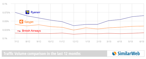 Ryanair Trumps Easyjet And Ba For Traffic But Fails At User Engagement Econsultancy