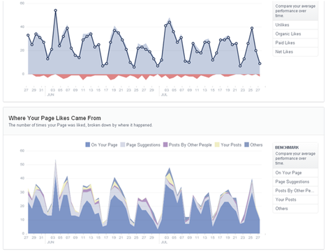 Facebook New Analytics Walkthrough