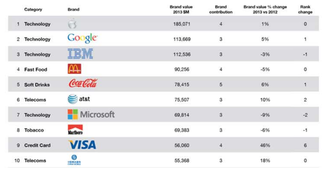 Top Ten Global Brands 2013