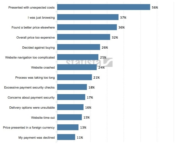 Nine case studies and infographics on cart abandonment and email ...