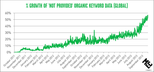 global growth of not provided organic keyword data