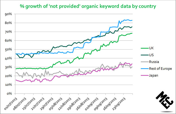 growth of not provided organic keyword data by country