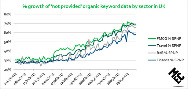 growth of 'not provided' organic keyword data by sector in UK