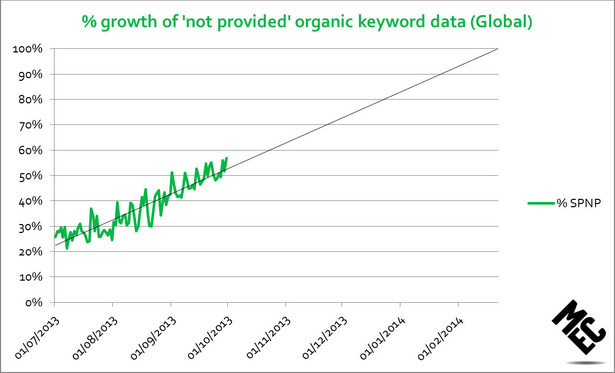trendline showing global growth of not provided organic keyword data