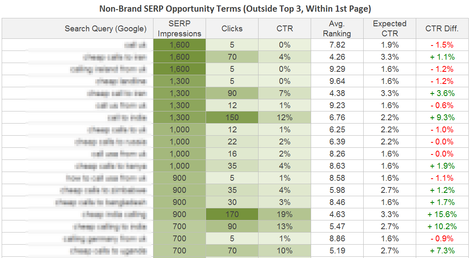 Non-Brand Search Opportunity Term Report