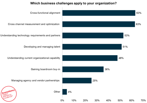 challenges for transforming businesses