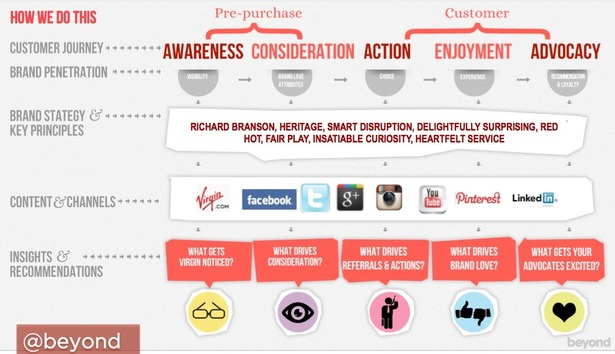virgin brand analysis If you want to get access to virgin brand strategy analysis including brand  essence, brand values, brand character, brand archetype and expert  commentary.