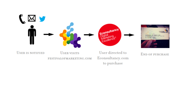 https://assets.econsultancy.com/images/resized/0003/8777/ticket_purchase_funnel-blog-full.png