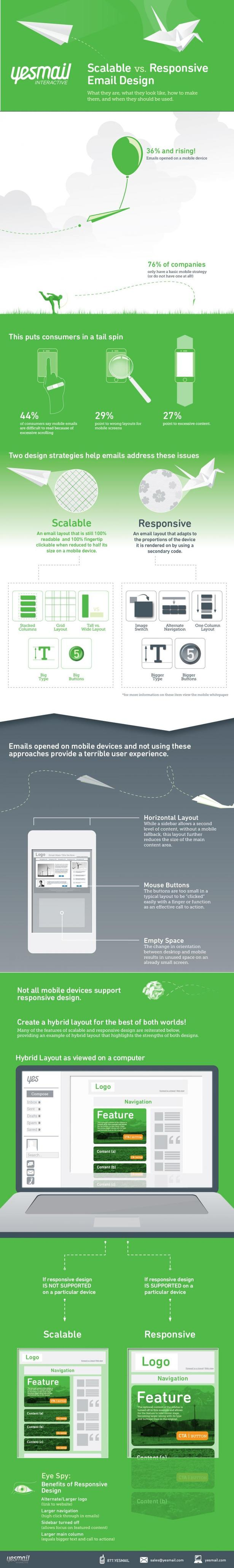 Responsive email design: five case studies and an infographic on how it improves engagement