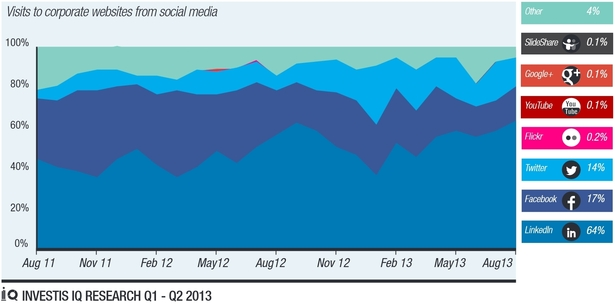 LinkedIn is the biggest source of visits from social media sites