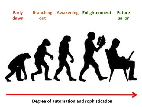 Ecommerce Personalisation Evolution