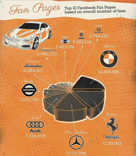 best car brands on social infographic stub