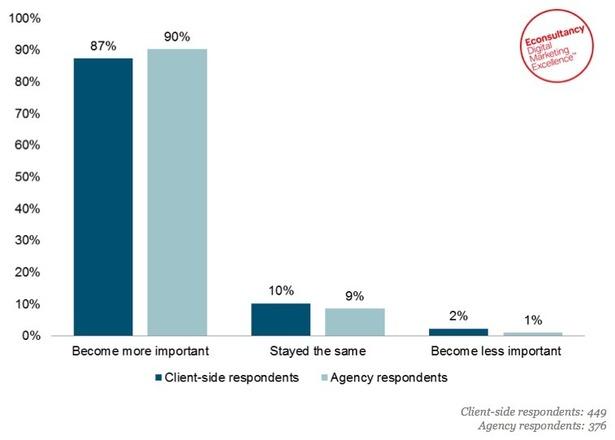 10 interesting digital marketing statistics we've seen this week