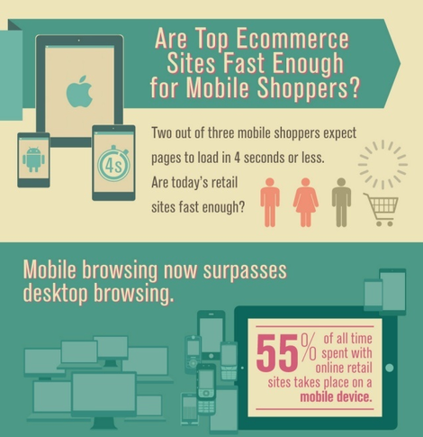 mobile ecommerce site usage infographic