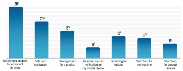 Are grocery retailers properly catering to mobile shoppers?