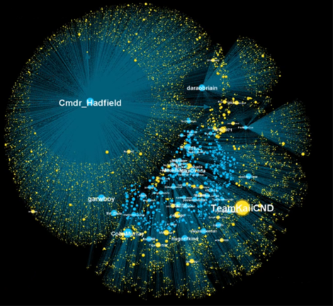 Visualisation of social media