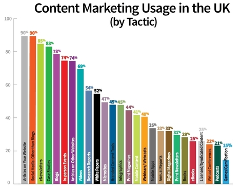 content marketing tactics - a breakdown of what brands produce