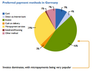 german payments