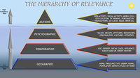 Hierarchy of Relevance