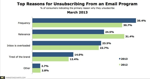 reasons for unsubscribing