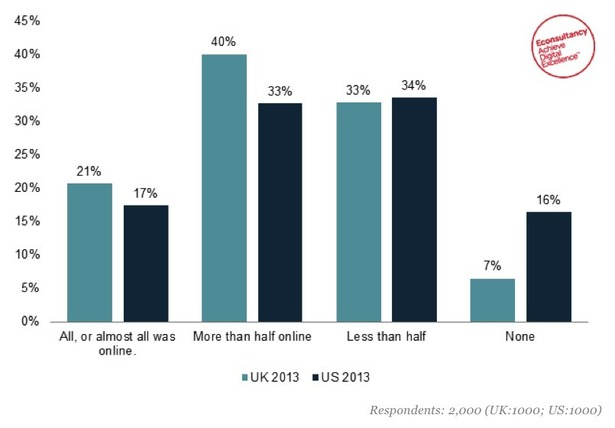 one in five us and uk consumers did all of their christmas shopping online stats econsultancy. Black Bedroom Furniture Sets. Home Design Ideas
