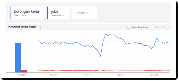 Google Trends Indonesian versus English language